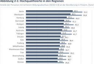 Anteile der Personen mit tertiärem Bildungsabschluss (ISCED 5-8) an der Bevölkerung in Prozent, Stand 2019. Quelle: Eurostat, 2020